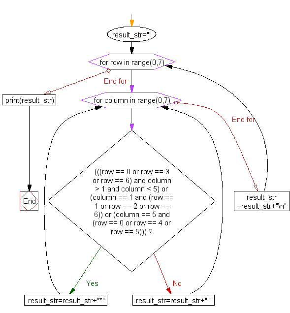 Flowchart: Print alphabet pattern S