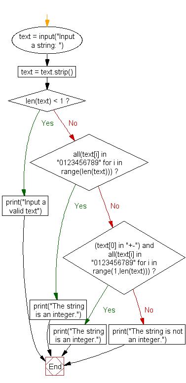 Flowchart: Check a string represent an integer or not