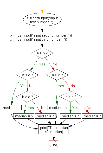Flowchart: Find the median of three values
