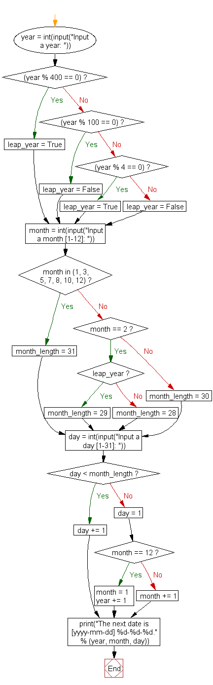Flowchart: Get next day of a given date