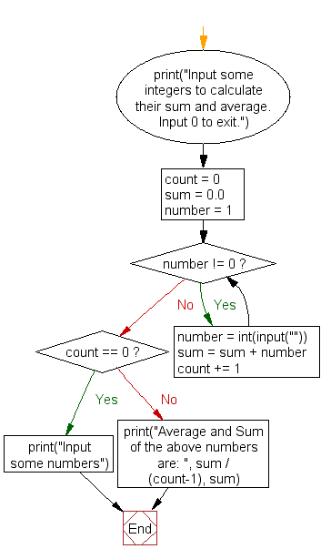 Flowchart: Calculate the sum and average of n integer numbers