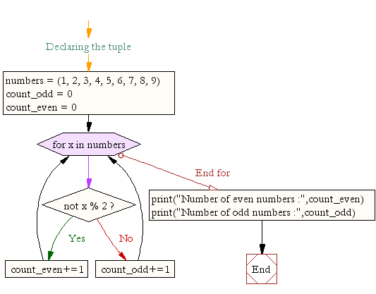 Flowchart: Python program to count the number of even and odd numbers from a series of numbers