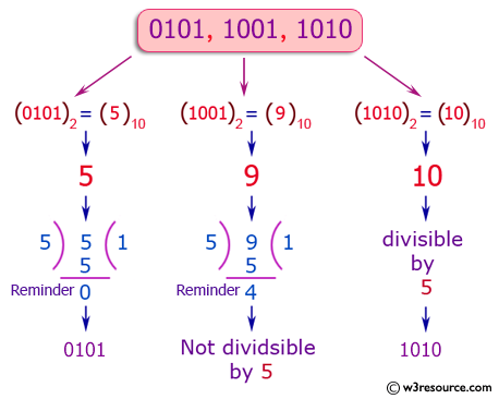 Python Exercise: Print the 4 digit binary numbers that are divisible by 5