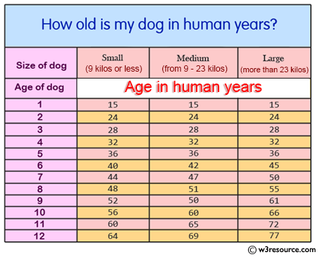 Python Exercise: Calculate a dog's age in dog's years