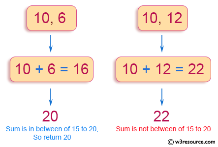 Python Exercise: Sum of two given integers. However, if the sum is between 15 to 20 it will return 20
