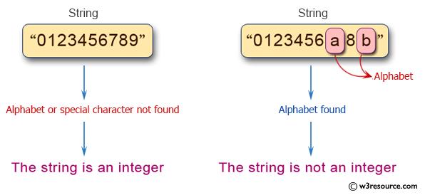 Python Exercise: Check a string represent an integer or not