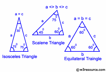 Python Exercise: Check a triangle is equilateral, isosceles or scalene