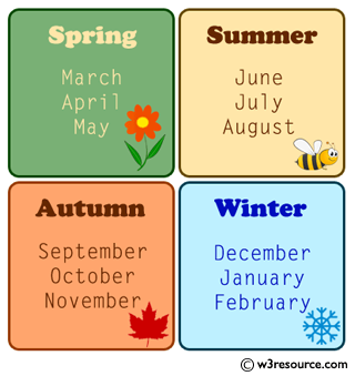 Python Exercise: Prints the season for that month and day