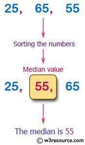 Python Exercise: Find the median of three values