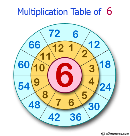 Python Exercise: Create the multiplication table of a number