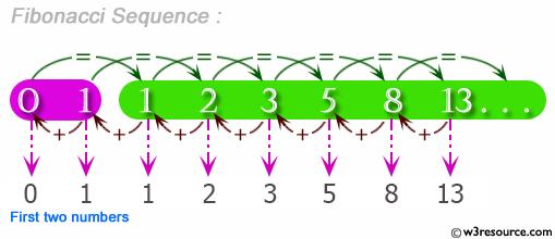 Python Exercise: Fibonacci series between 0 to 50
