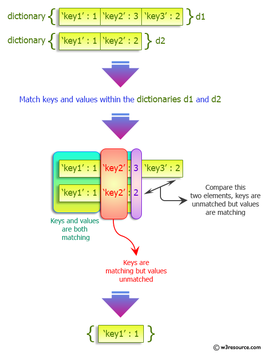 Python Dictionary: Match key values in two dictionaries.