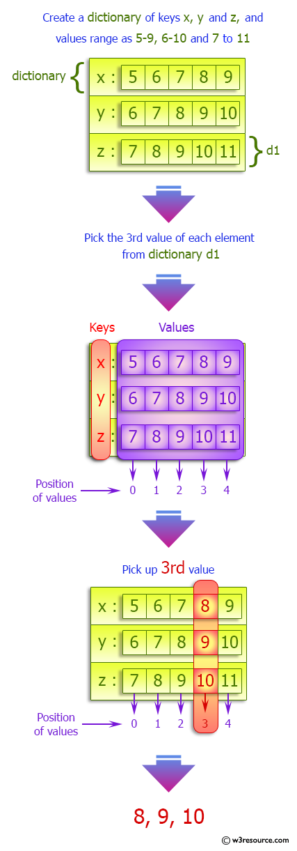 Python Dictionary: Create a dictionary of keys x, y, and z.