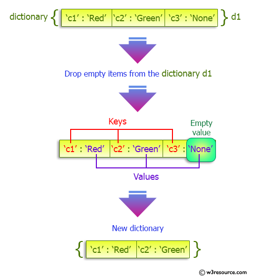 Python Dictionary: Drop empty Items from a given Dictionary.