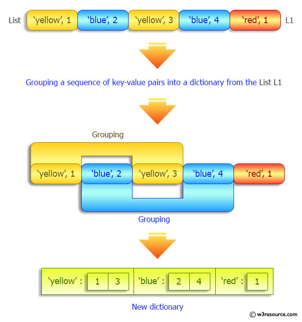 Python Dictionary: Grouping a sequence of key-value pairs into a dictionary of lists.