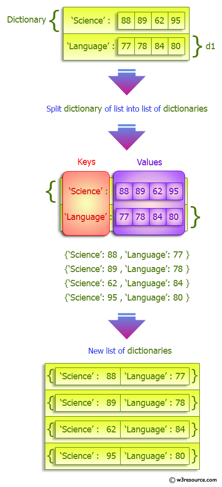 Python Dictionary: Split a given dictionary of lists into list of dictionaries.