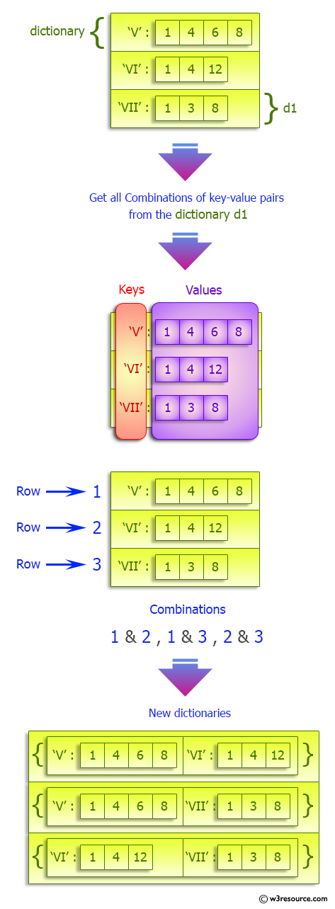 Python Dictionary: Combinations of key-value pairs in a given dictionary.