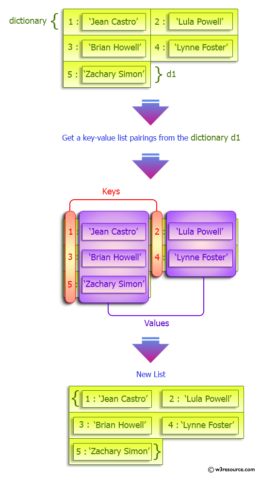 Python Dictionary: Create a key-value list pairings in a given dictionary.