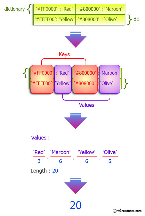 Python Dictionary: Total length of all values of a given dictionary with string values.