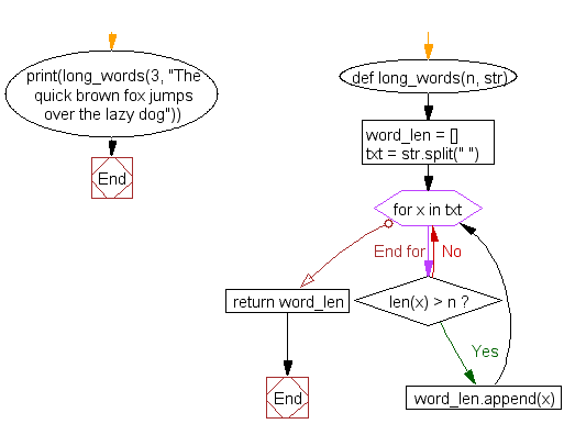Flowchart: Find the list of words that are longer than n from a given list of words