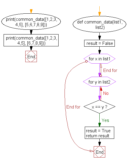Flowchart: Takes two lists and returns True if they have at least one common member