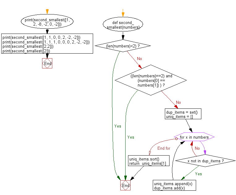 Flowchart: Find the second smallest number in a list