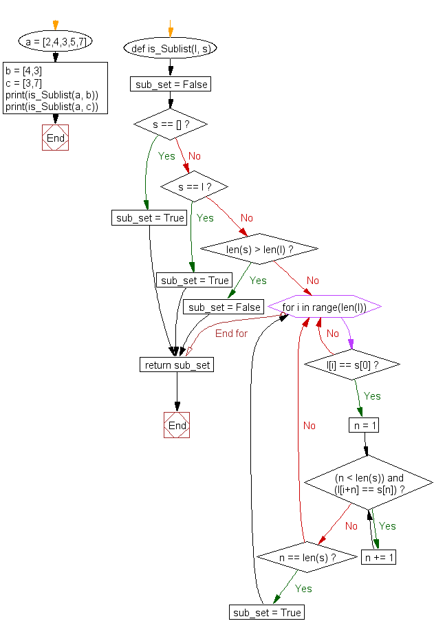 Flowchart: Check whether a list contains a sublist