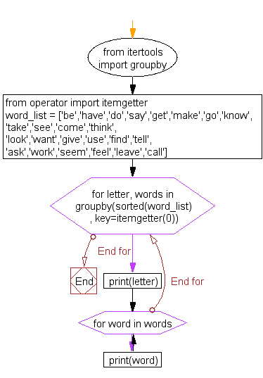 Flowchart: Split a list based on first character of word