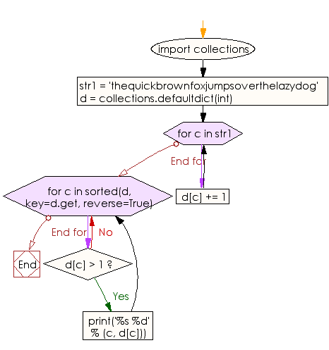 Flowchart: Count repeated characters in a string