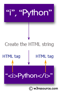 Python: Create the HTML string with tags around the word(s