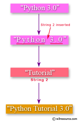 Python: Insert a string in the middle of a string - w3resource