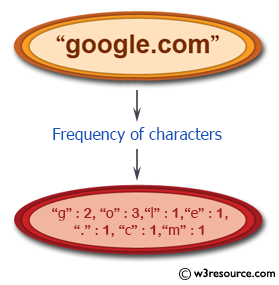 Python: Count the number of characters (character frequency) in a