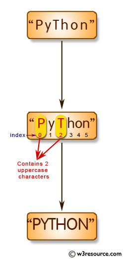 Python String Exercises: Convert a string to all uppercase if it contains at least 2 uppercase characters in the first 4 characters
