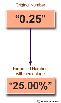 Python: Format a number with a percentage - w3resource