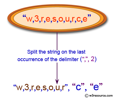 Python: Split a string on the last occurrence of the
