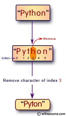 Python: Remove the nth index character from a nonempty