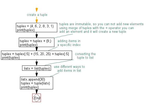 Flowchart: Add an item in a tuple