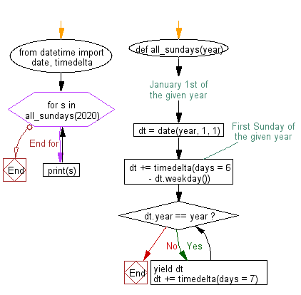 Flowchart: Select all the Sundays of a specified year.