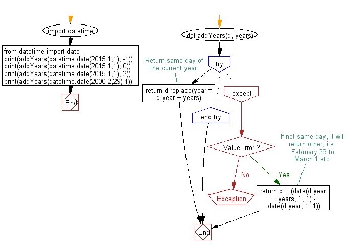 Flowchart: Add year(s) with a given date and display the new date.