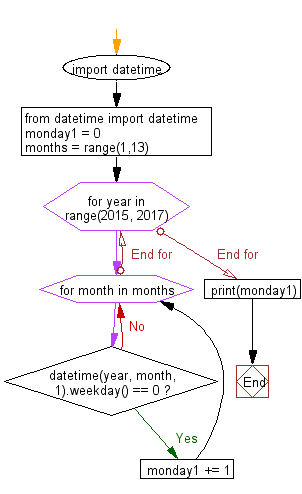Flowchart: Count the number of Monday of the 1st day of the month between two years.