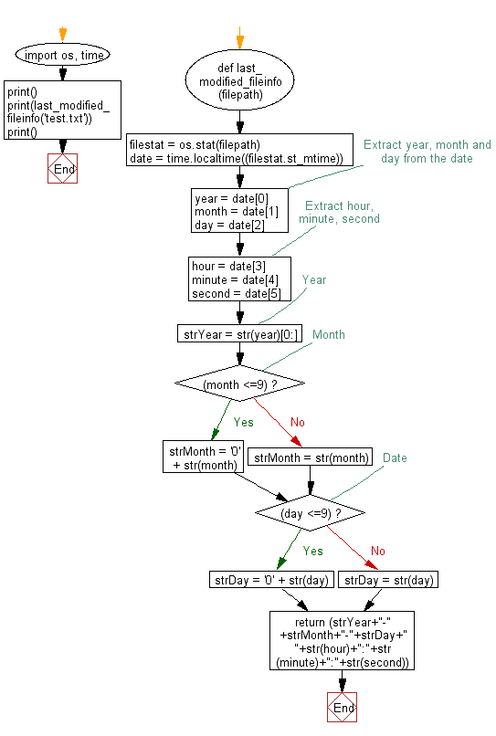 Flowchart: Get last modified information of a file.