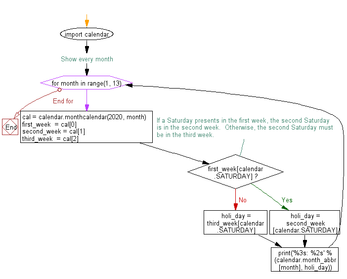 Flowchart: Display a list of the dates for the 2nd Saturday of every month for a given year.