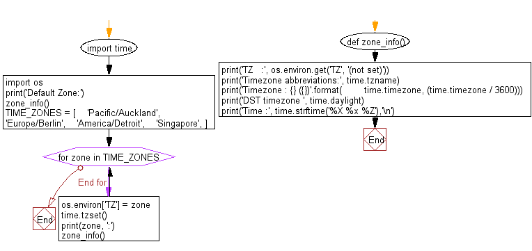 Flowchart: Get different time values with components timezone, timezone abbreviations.
