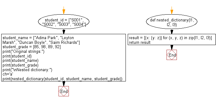 Flowchart: Convert more than one list to nested dictionary.