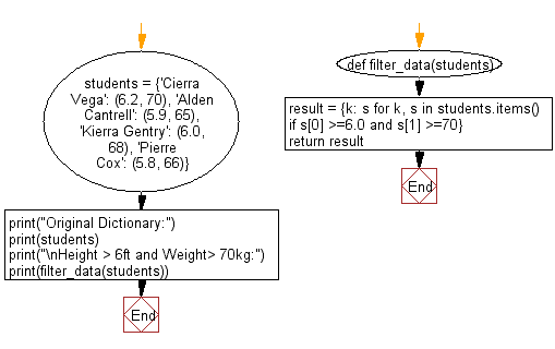 Flowchart: Filter the height and width of students which are stored in a dictionary.