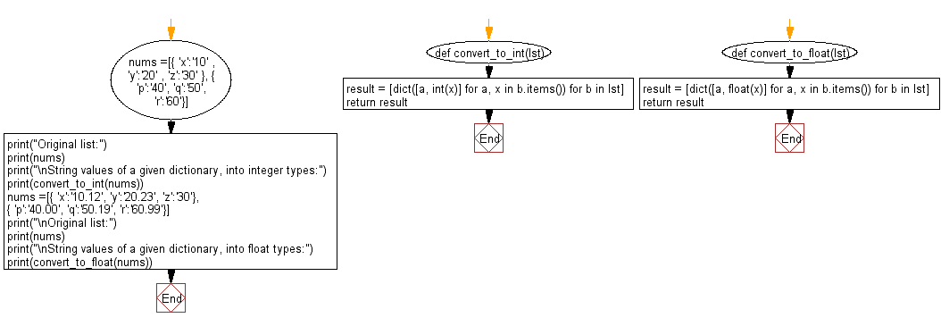 Flowchart: Convert string values of a given dictionary, into integer/float datatypes.