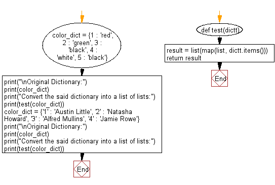 Flowchart: Convert a given dictionary into a list of lists.