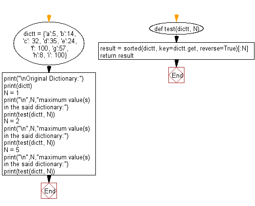 Flowchart: Find the specified number of maximum values in a given dictionary.