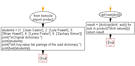 Flowchart: Create a key-value list pairings in a given dictionary.