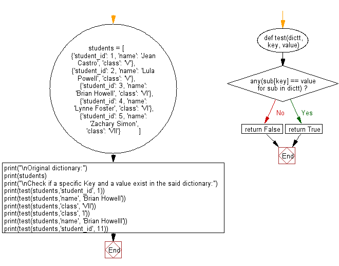 Flowchart: Check if a specific Key and a value exist in a dictionary.
